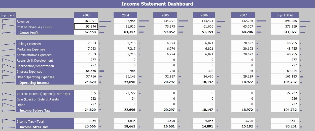 Financial Report Template Excel Beautiful Excel Financial Dashboard Templates Invitation Template