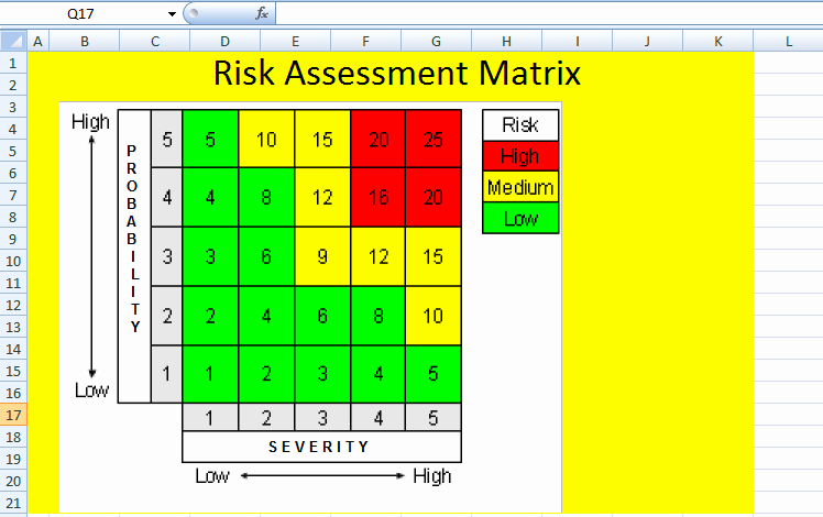 Financial Risk assessment Template Awesome Excel Risk assessment Matrix Template format Project