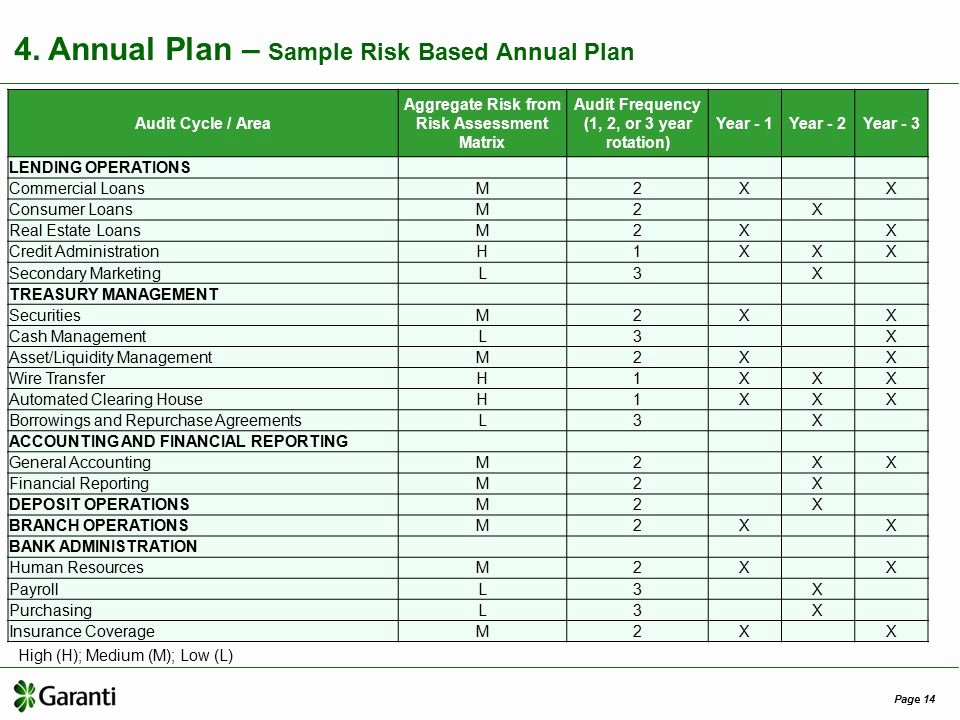 Financial Risk assessment Template Beautiful Risk Based Internal Audit In Banks Ppt Video Online