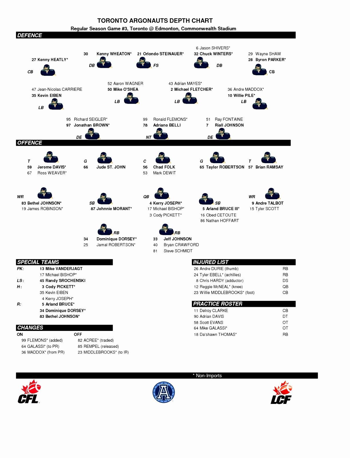 Football Depth Chart Template Excel Beautiful 5 Printable Football Depth Chart Template Yaouu