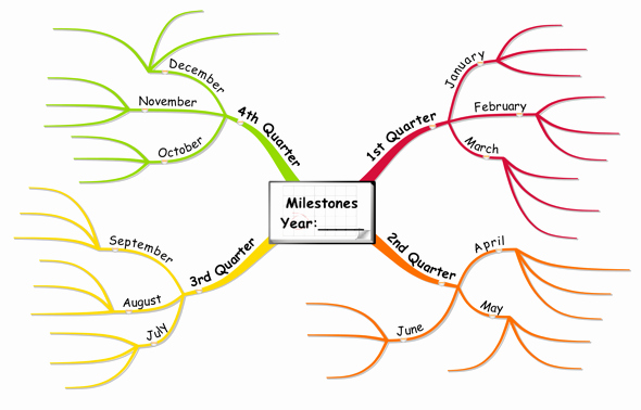 Free Blank Mind Map Template Lovely Best S Of Life Map Template Simple Mind Map