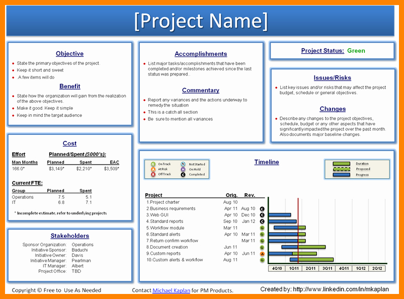 Free Project Status Report Template Awesome Weekly Project Status Report Template Powerpoint