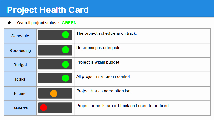 Free Project Status Report Template Best Of Project Status Report Template Free Project Management
