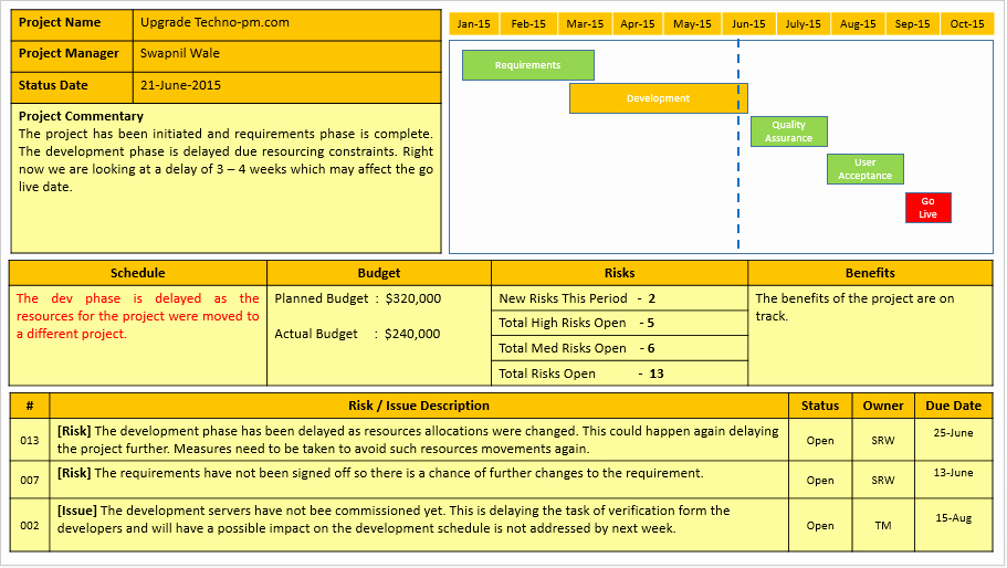 Free Project Status Report Template Inspirational Project Status Report Template Free Project Management