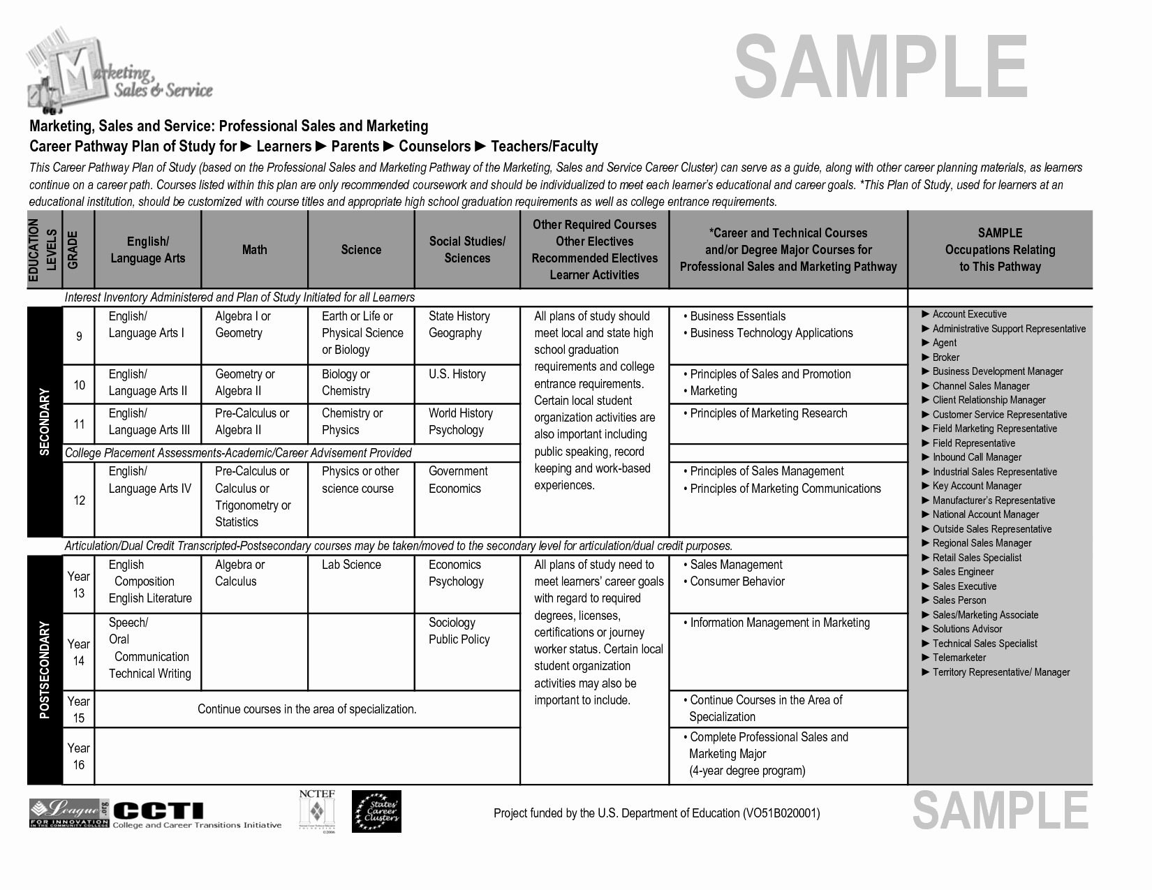 Free Sales Plan Template Luxury Sample Sales Plan Template Portablegasgrillweber
