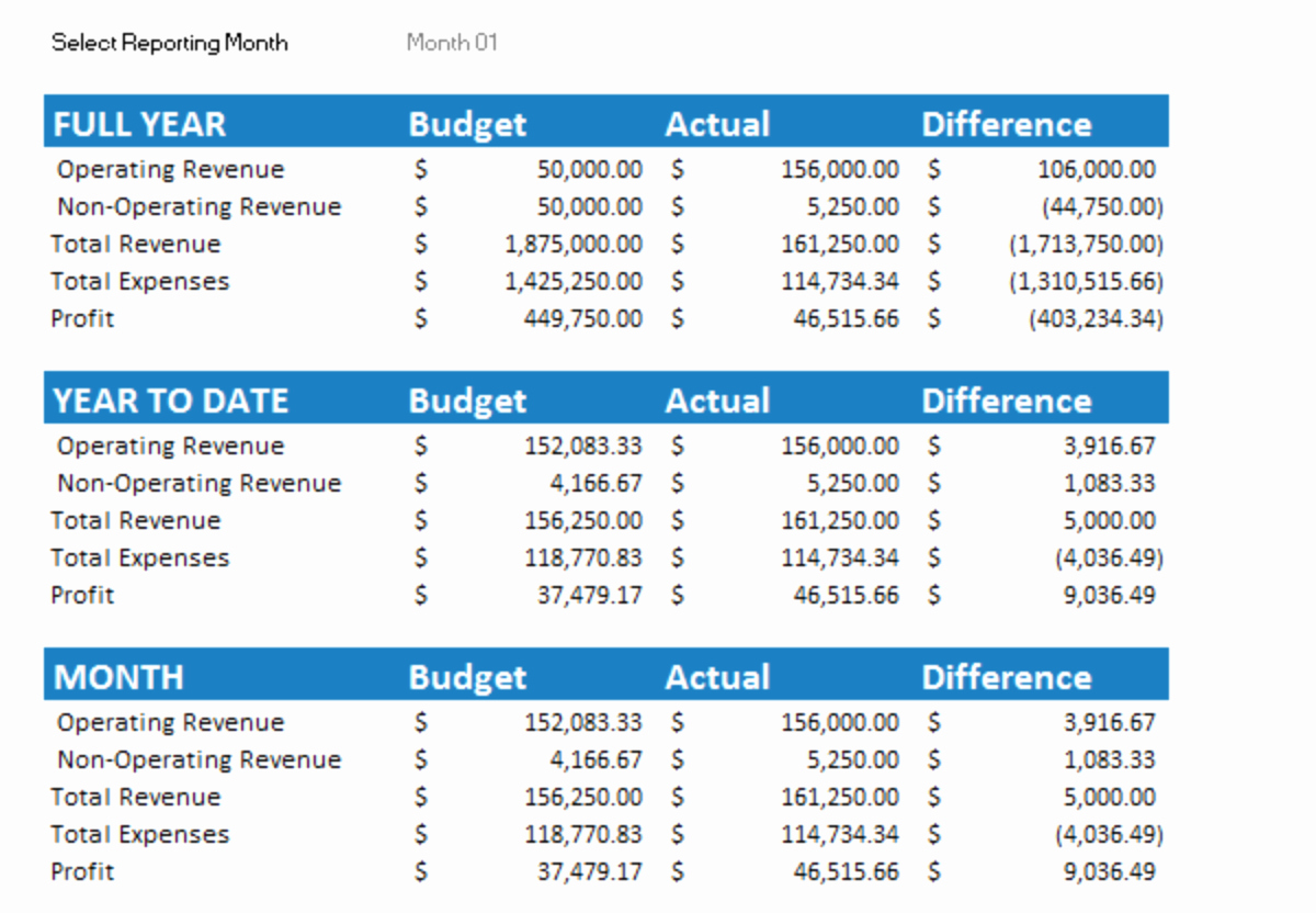 Free Small Business Budget Template New 7 Free Small Business Bud Templates