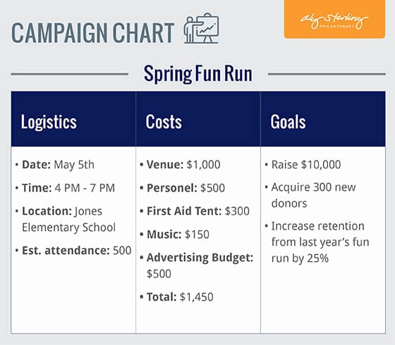 Fundraising Campaign Plan Template Beautiful Fundraising Plan Campaign Chart