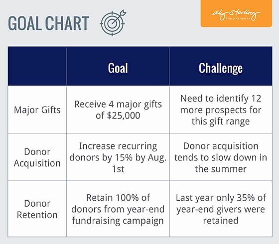 Fundraising Campaign Plan Template Beautiful Fundraising Plan Goal Chart