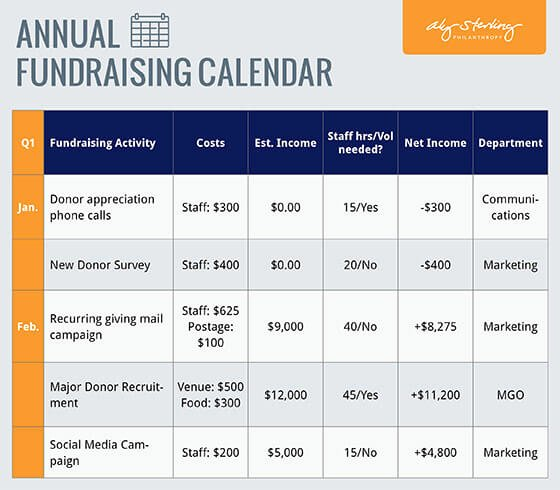 Fundraising Campaign Plan Template Elegant Fundraising Plan Template