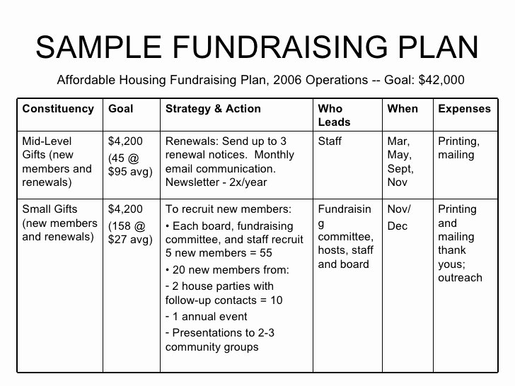 Fundraising Development Plan Template Fresh Fundraising for Non Profits William Paterson Non Profit