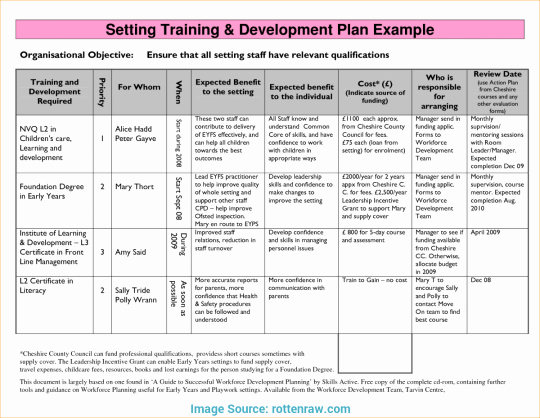 Fundraising Development Plan Template Lovely New Fund Development Plan Template – Free Template Design