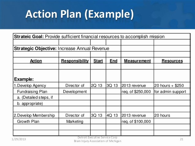 Fundraising Development Plan Template Luxury Fundraising Plan Template