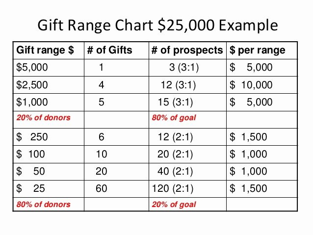Fundraising Development Plan Template Luxury the Importance Of T Range Charts to Major Giving Dcs