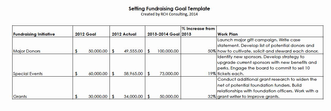 Fundraising Development Plan Template New In the Development Office