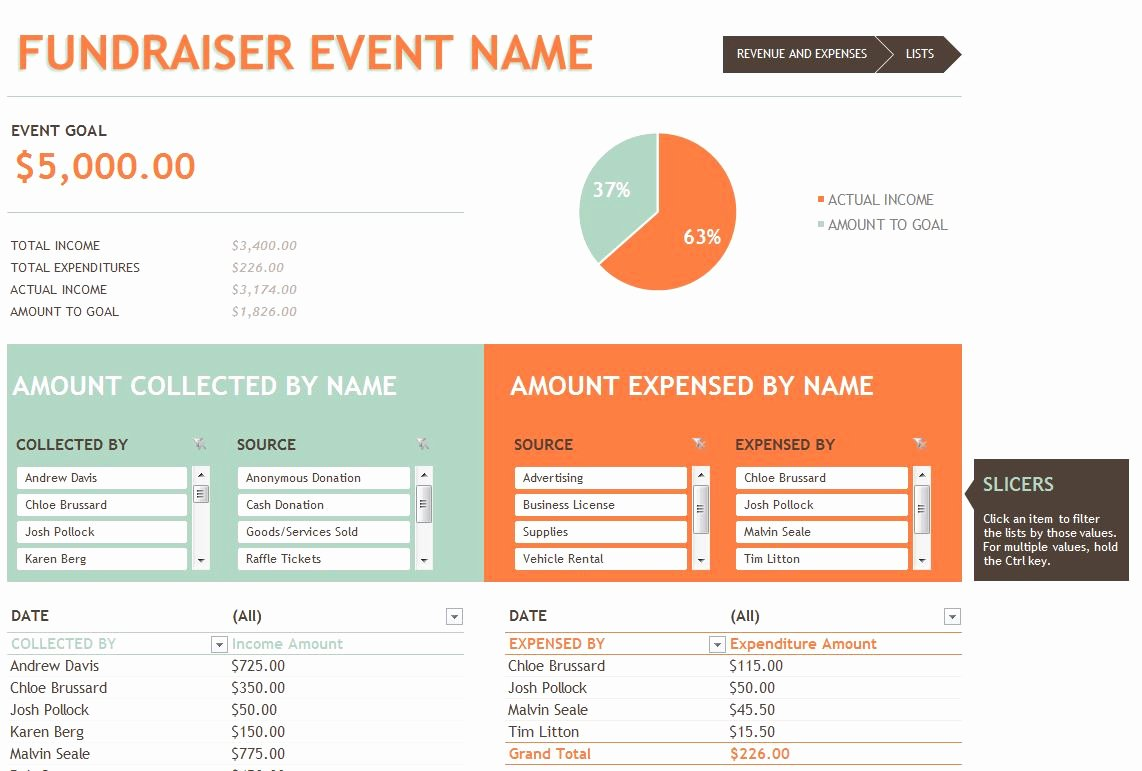 Fundraising event Planning Template Beautiful Personal Monthly Bud Template