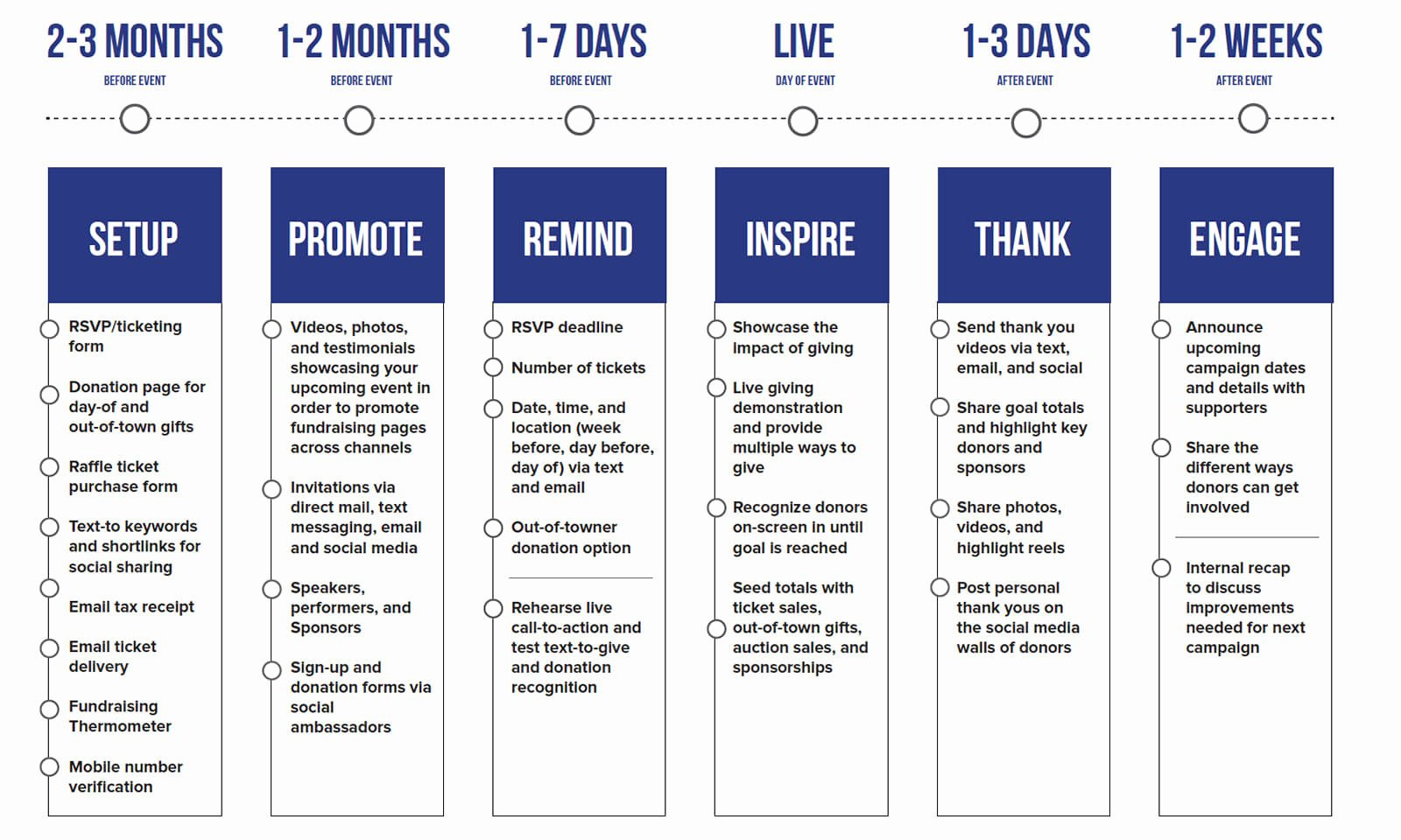 Fundraising event Planning Template Lovely No Brainer Plan for Your Fundraising Calendar Mobilecause