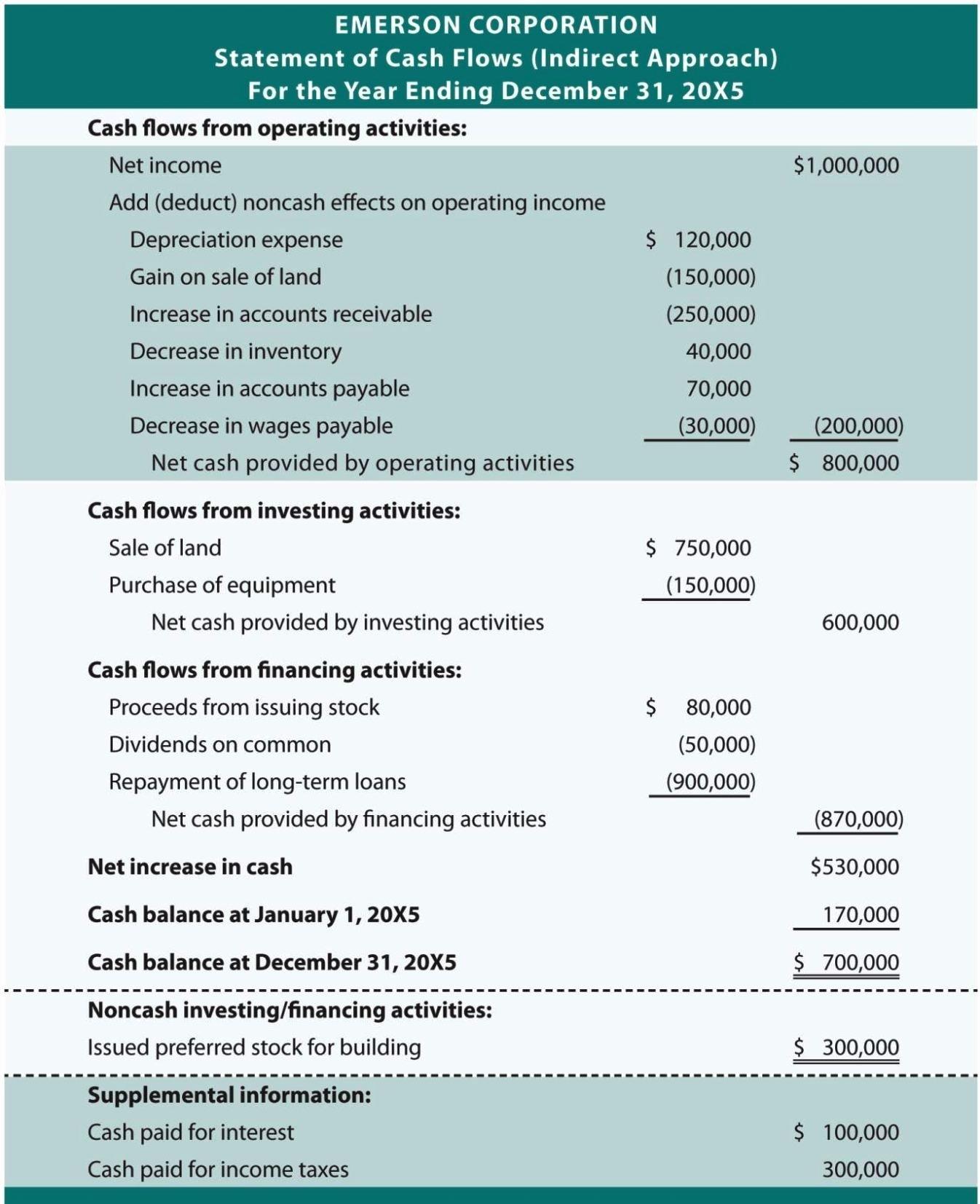 Global Cash Flow Template Unique Global Cash Flow Analysis Template Sampletemplatess