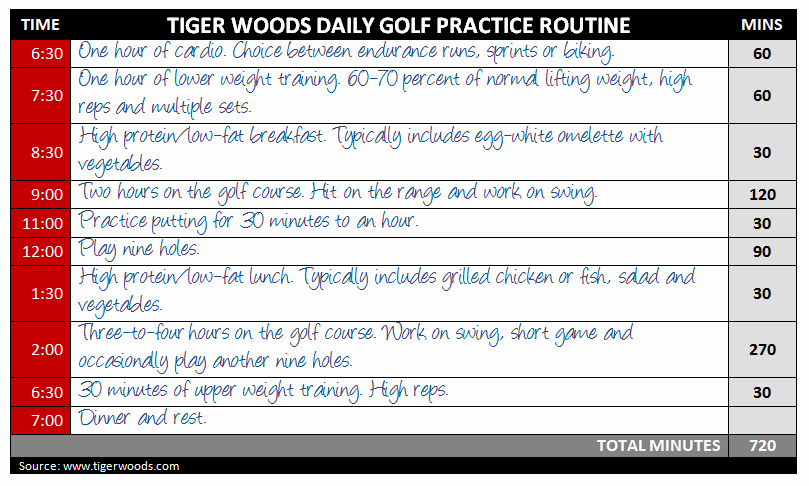 Golf Practice Schedule Template Beautiful Blog the Professional Golf tour Training College