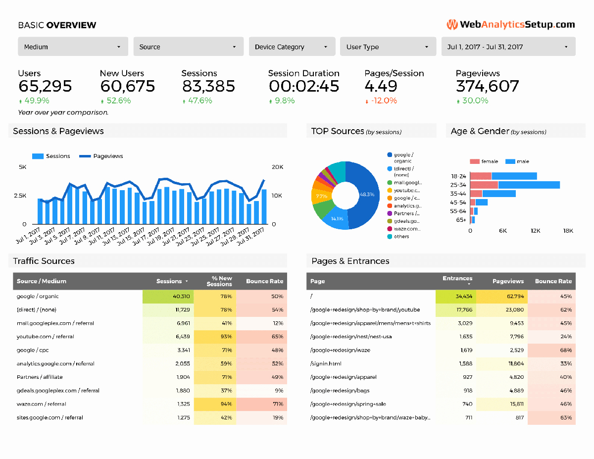 Google Web Page Template Unique Free Google Data Studio Analytics Template