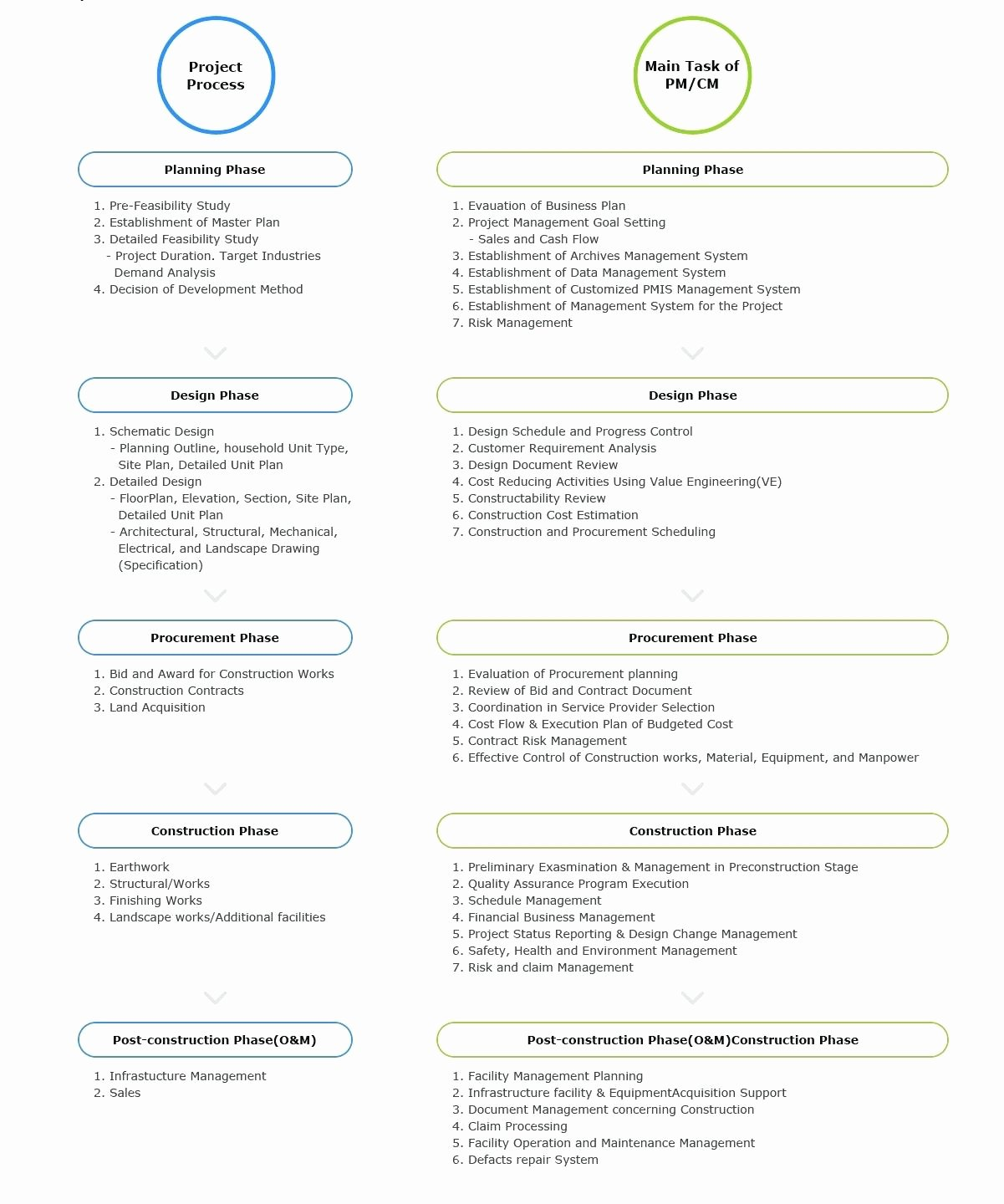 Health and Safety Plan Template Luxury Construction Health and Safety Plan Template