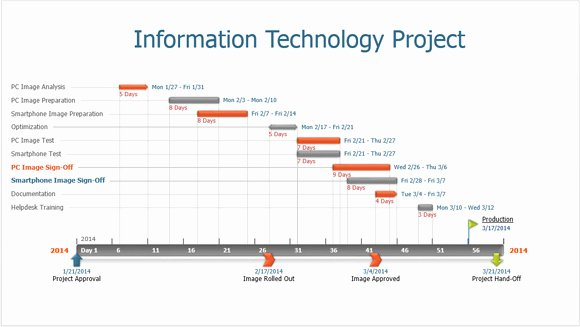 High Level Project Plan Template Awesome How Fice Timeline Makes It Slides for Powerpoint