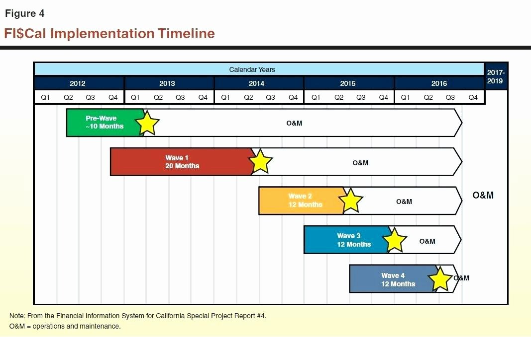 High Level Project Plan Template Awesome Implementation Strategy Template Blank Project Plan