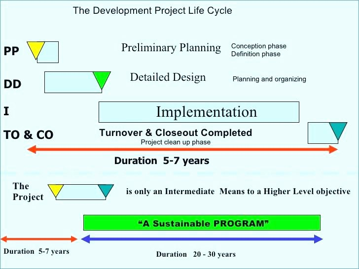 High Level Project Plan Template Best Of Plete It Template Project Plan Ppt Templates Innovation