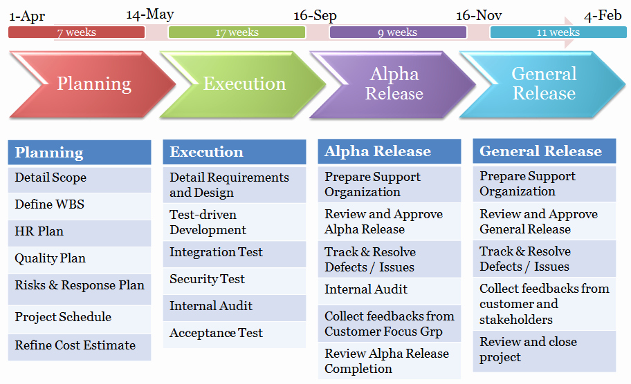 High Level Project Plan Template Inspirational High Level Project Timeline Template Template
