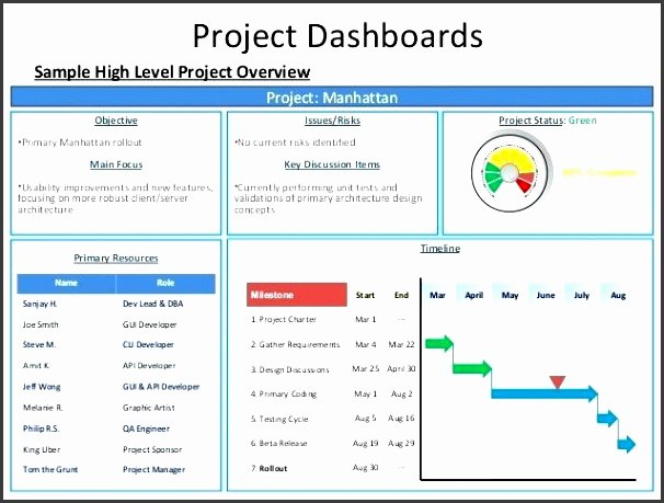 High Level Project Plan Template Luxury 6 High Level Project Plan Template Sampletemplatess