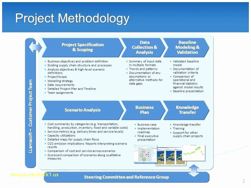 High Level Project Plan Template Luxury Project Management Plan Examples High Level Template Ppt