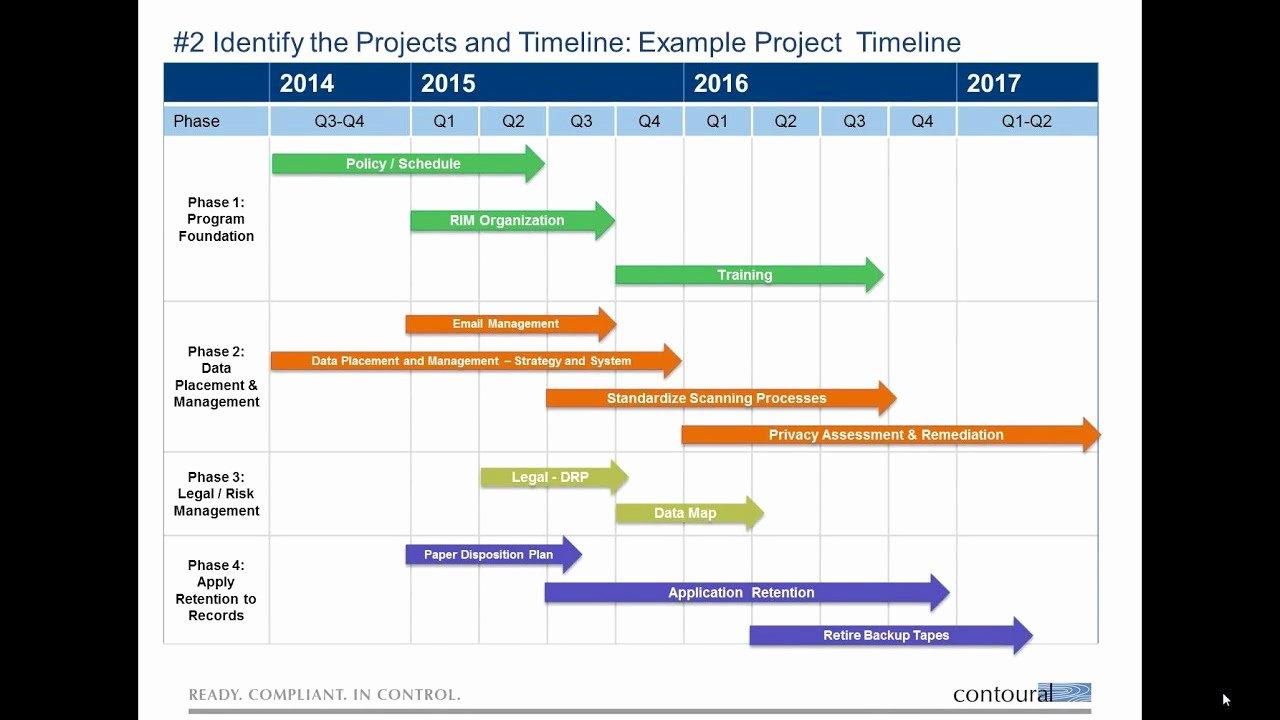 High Level Project Plan Template New Download Gantt Chart Excel Steps