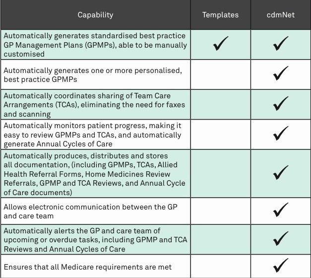 Home Health Care Plan Template Fresh Precedence Health Care Benefits