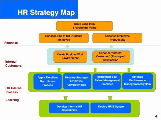 Hr Strategic Plan Template Awesome Hr Scorecard Human Resource Scorecard Ppt Slides