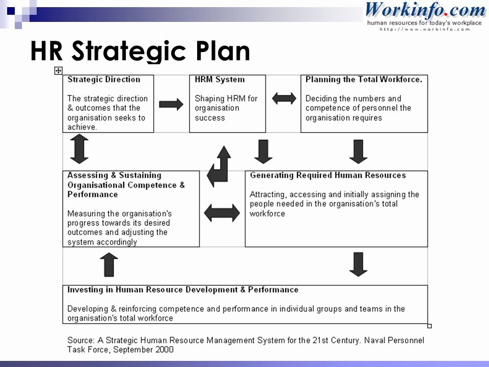 Hr Strategic Plan Template Awesome Workforce & Succession Planning Ppt