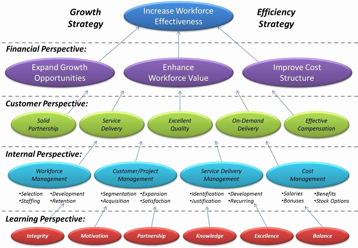 Hr Strategic Plan Template Best Of Strategy Map for Workforce Improvementstrategy Map