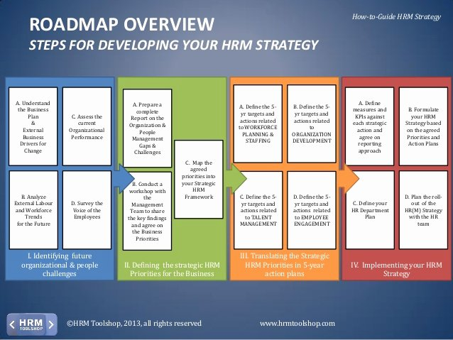 Hr Strategic Plan Template Elegant Hr Strategy Design Templates