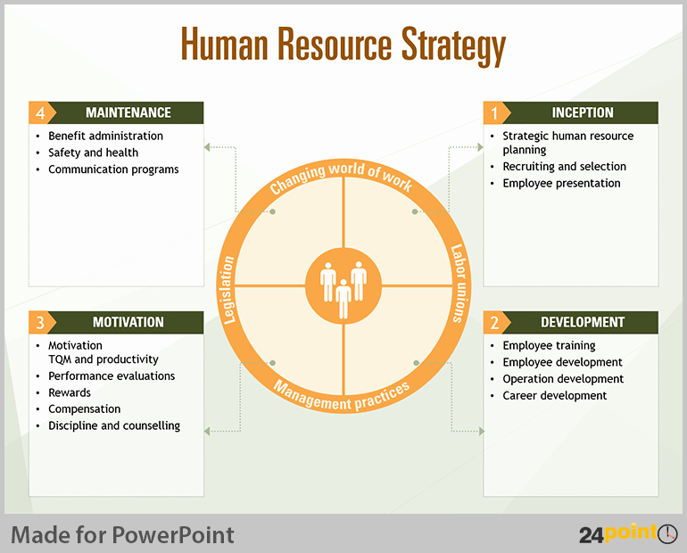 Hr Strategic Plan Template Elegant Tips to Visualise Human Resource Planning On Powerpoint