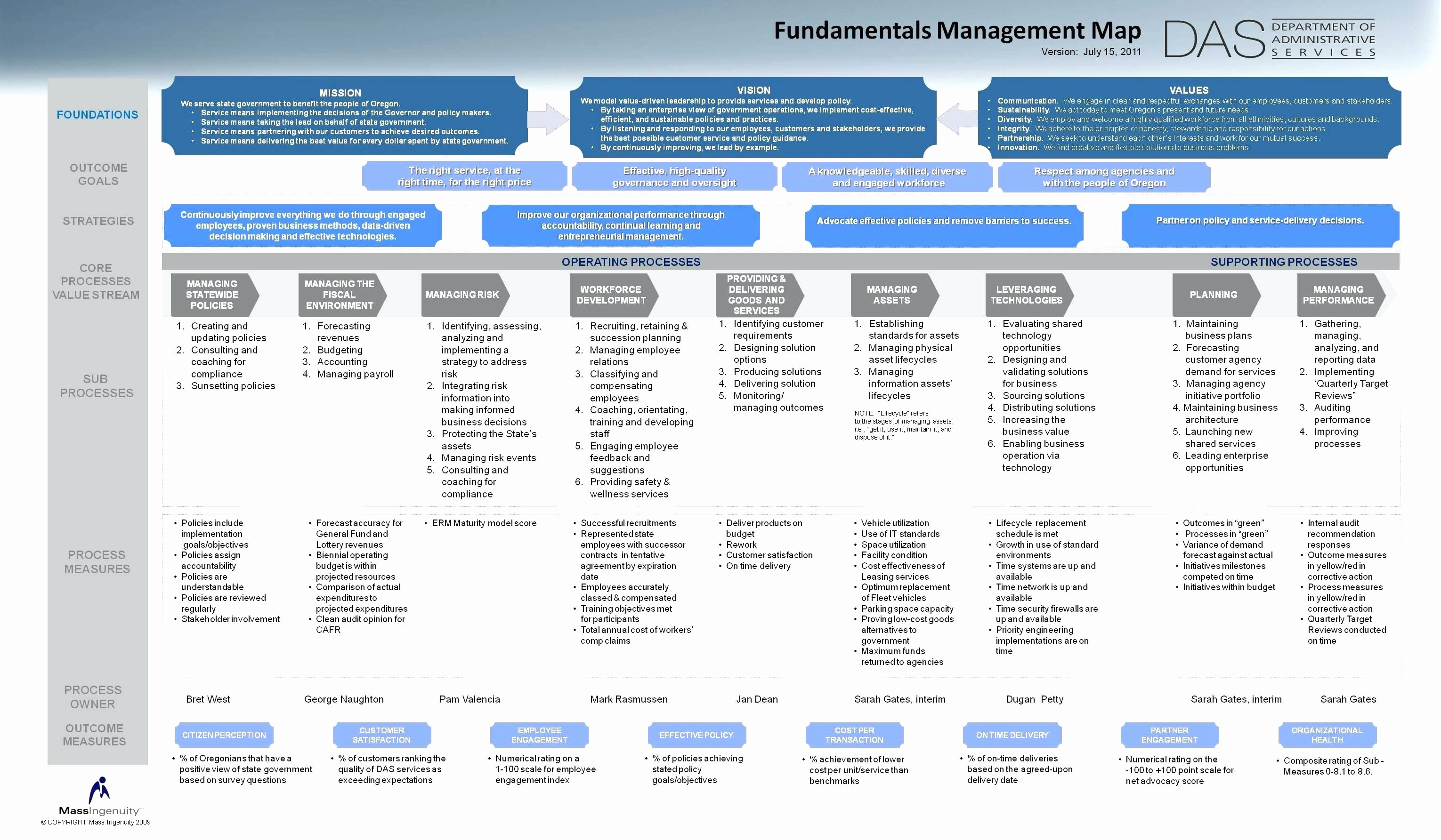Hr Strategic Plan Template New Category Management Strategy Template