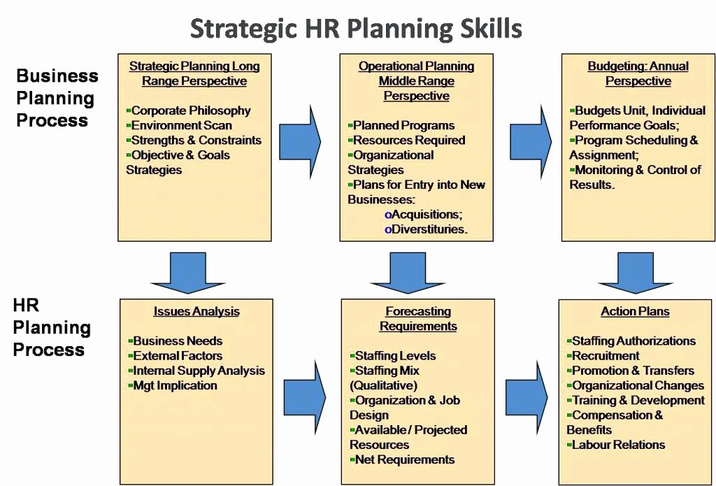 Hr Strategic Plan Template Unique Project Hr Management Plan Sample Template – Hellotojoy