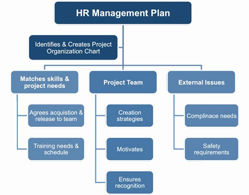 Human Resource Plan Template Best Of Human Resources Management Plan Template