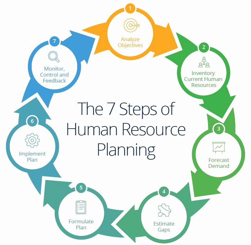 Human Resource Plan Template Fresh Human Resources Planning Guide