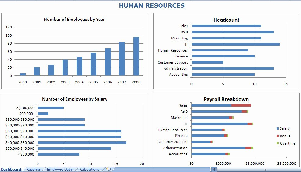 Human Resources Dashboard Excel Template Awesome Hr Dashboard Excel Template