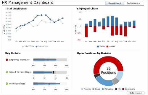 Human Resources Dashboard Excel Template Awesome Hr Dashboard Google Search