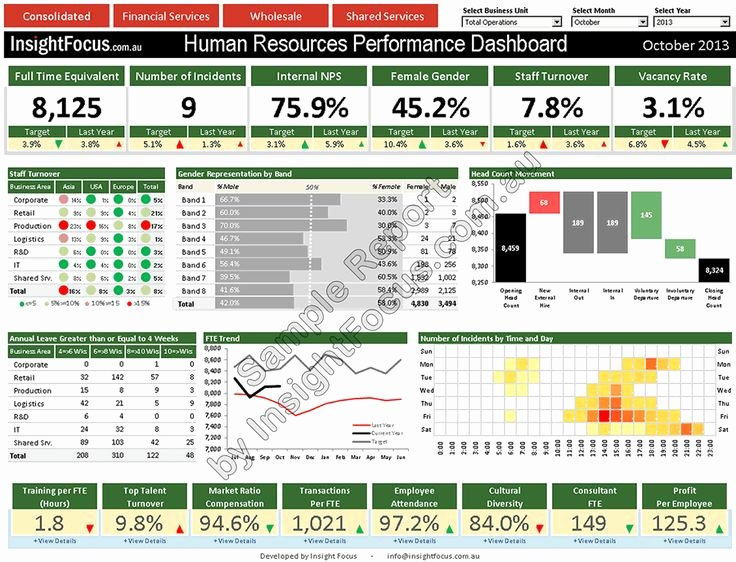 Human Resources Dashboard Excel Template Awesome Hr Management Dashboard Performance solutions and