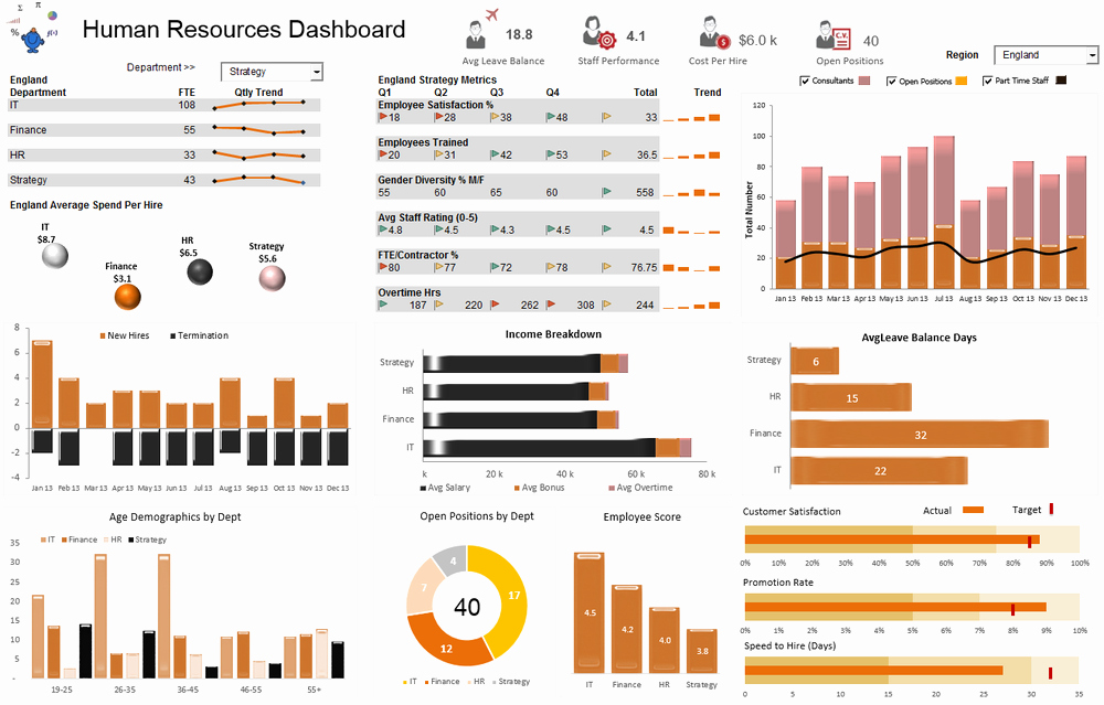 Human Resources Dashboard Excel Template Beautiful Excel Dashboards — Excel Dashboards Vba and More