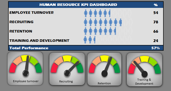 Human Resources Dashboard Excel Template Elegant Human Resources Kpi Scorecard Hr Kpi Dashboard Template