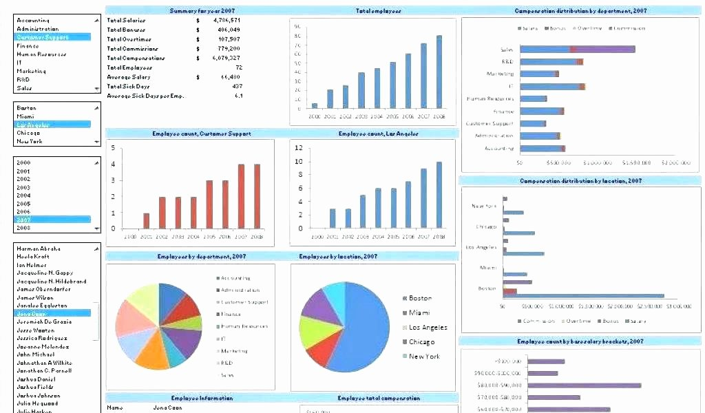 Human Resources Dashboard Excel Template Lovely Human Resources Dashboard Excel Template Excel Dashboard