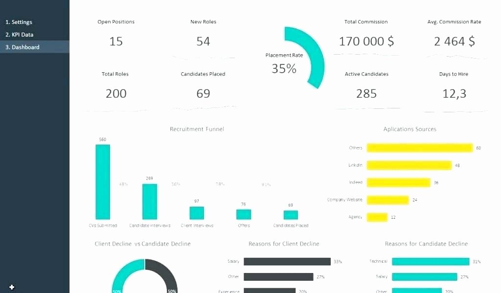 Human Resources Dashboard Excel Template Lovely Human Resources Dashboard Template Download Hr Free