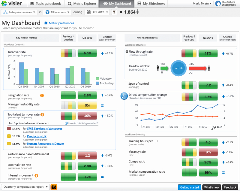 Human Resources Dashboard Excel Template Lovely Workforce Analytics