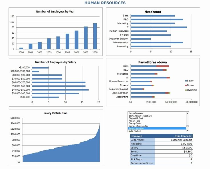 Human Resources Dashboard Excel Template Luxury by Ing the Human Resources Metrics Dashboard